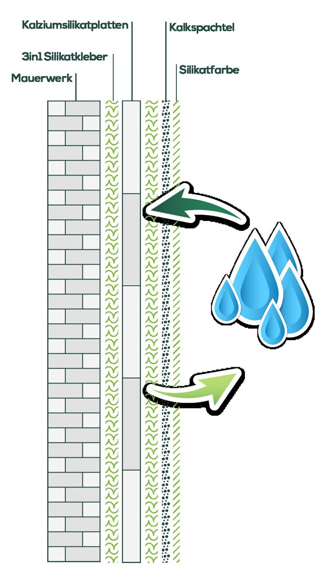 Das Kalziumsilikatplatten Saniersystem Aufbau - Grafik